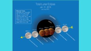 Super-Luna-albastră-sângerie-faze-eclipsa-2018